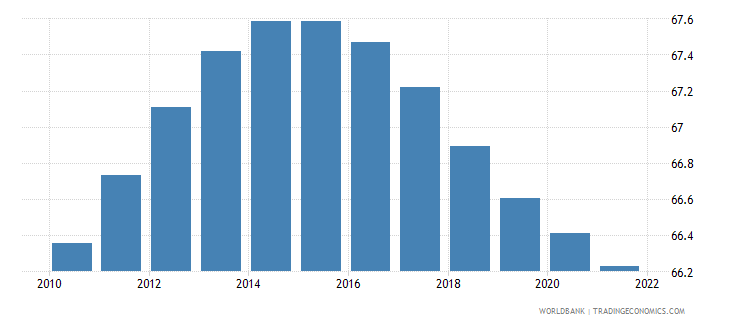 uzbekistan population ages 15 64 percent of total wb data