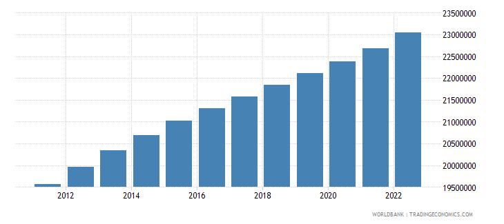 uzbekistan population ages 15 64 total wb data