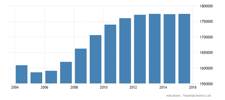 uzbekistan population ages 3 5 total wb data