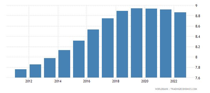 uzbekistan population ages 30 34 male percent of male population wb data