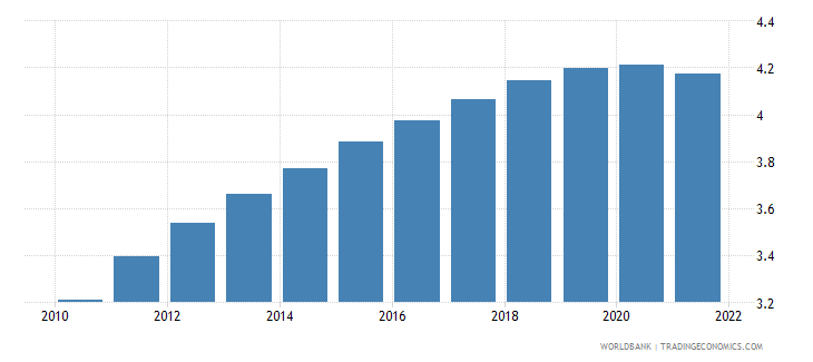 uzbekistan population ages 55 59 male percent of male population wb data