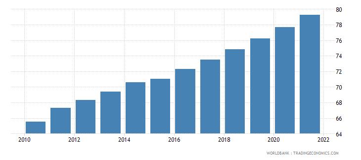 uzbekistan population density people per sq km wb data