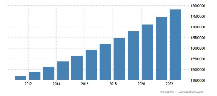 uzbekistan population female wb data