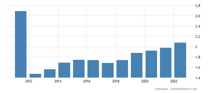 uzbekistan population growth annual percent wb data