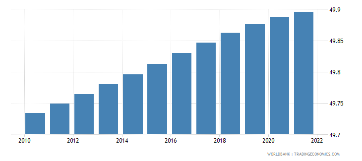 uzbekistan population male percent of total wb data