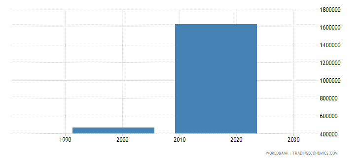 uzbekistan population of the official age for post secondary non tertiary education both sexes number wb data