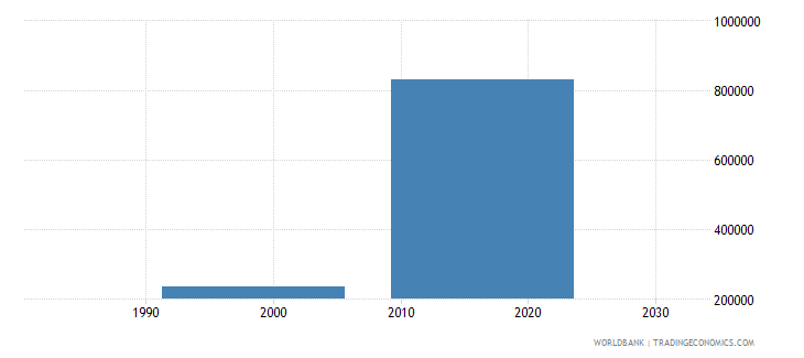 uzbekistan population of the official age for post secondary non tertiary education male number wb data