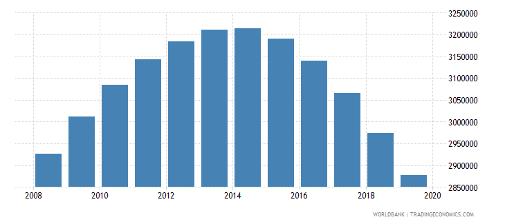 uzbekistan population of the official age for tertiary education both sexes number wb data