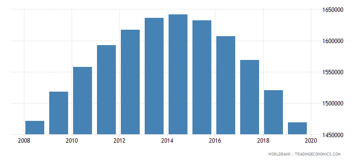 uzbekistan population of the official age for tertiary education male number wb data
