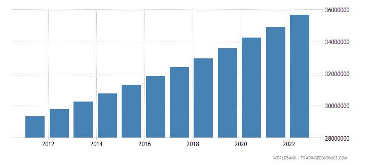 uzbekistan population total wb data