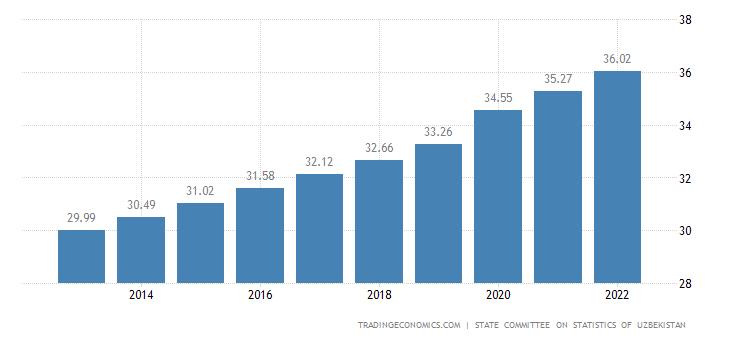 Uzbekistan Population