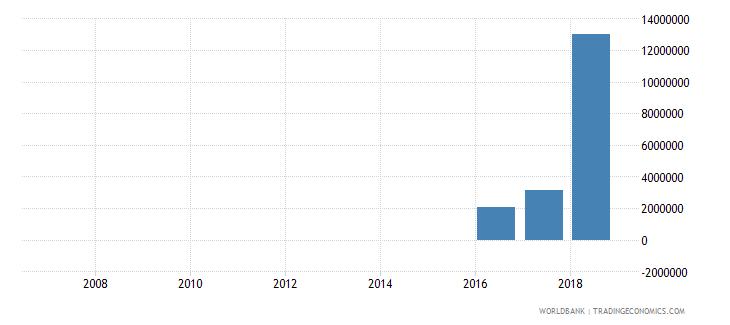 uzbekistan portfolio investment equity drs us dollar wb data