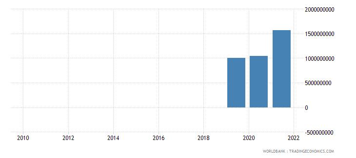 uzbekistan ppg bonds nfl us dollar wb data