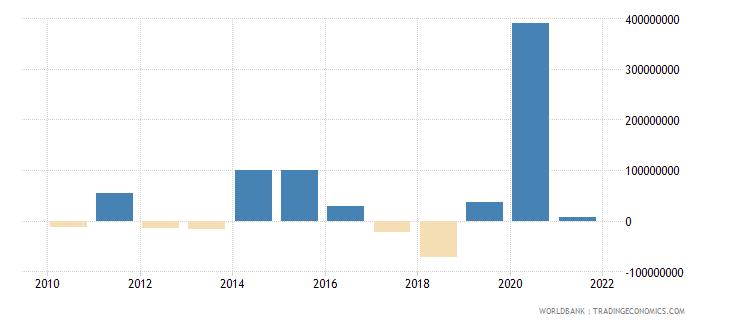 uzbekistan ppg commercial banks nfl us dollar wb data