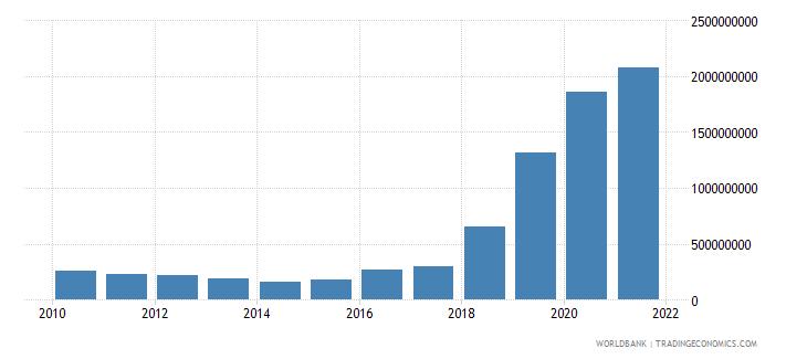 uzbekistan ppg ibrd dod us dollar wb data