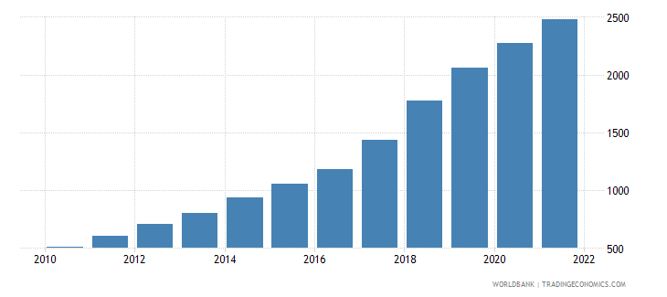 uzbekistan ppp conversion factor gdp lcu per international dollar wb data