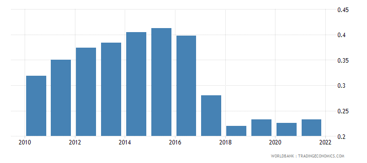uzbekistan ppp conversion factor gdp to market exchange rate ratio wb data