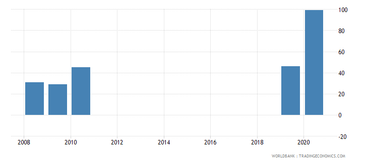 uzbekistan present value of external debt percent of exports of goods services and income wb data