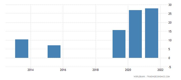 uzbekistan present value of external debt percent of gni wb data