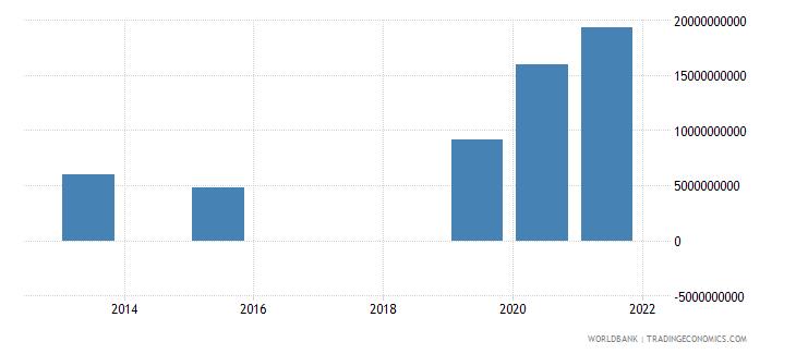 uzbekistan present value of external debt us dollar wb data