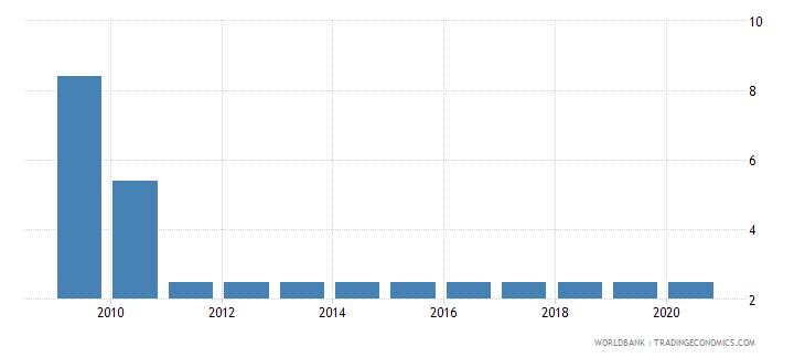 uzbekistan prevalence of undernourishment percent of population wb data
