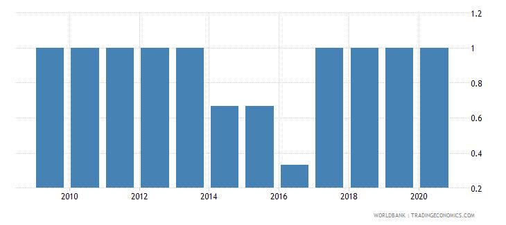 uzbekistan primary completion wb data