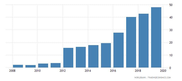 uzbekistan private credit bureau coverage percent of adults wb data
