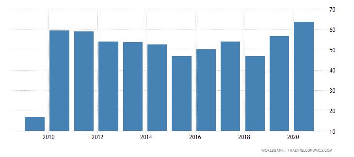 uzbekistan provisions to nonperforming loans percent wb data