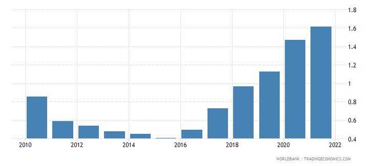 uzbekistan public and publicly guaranteed debt service percent of gni wb data