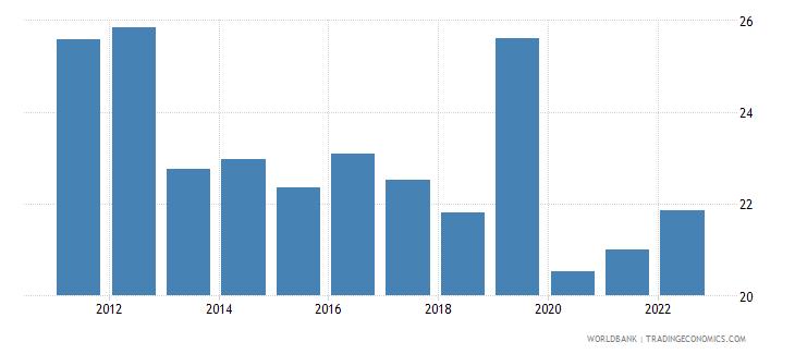 uzbekistan public spending on education total percent of government expenditure wb data