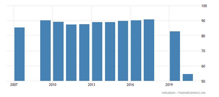 uzbekistan ratio of female to male labor force participation rate percent national estimate wb data