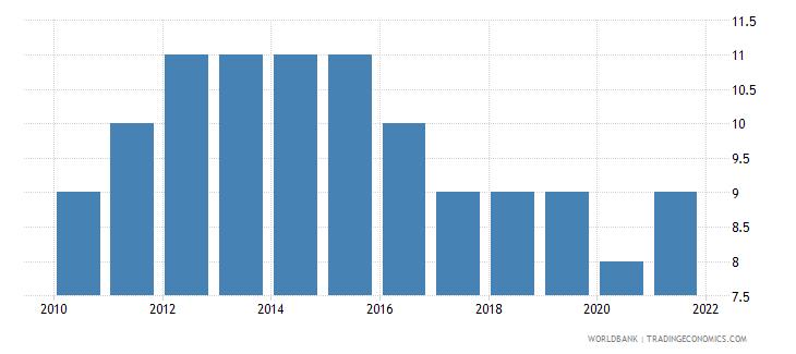uzbekistan regulatory quality number of sources wb data