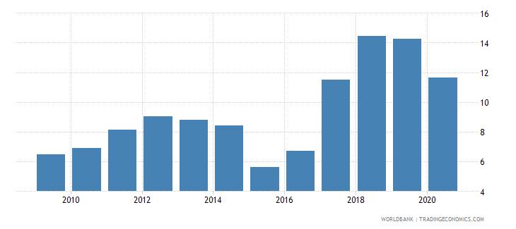 uzbekistan remittance inflows to gdp percent wb data