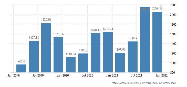 Uzbekistan Remittances