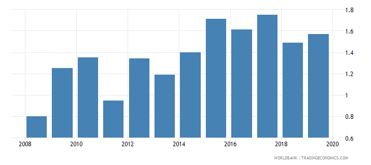 uzbekistan renewable energy consumption wb data