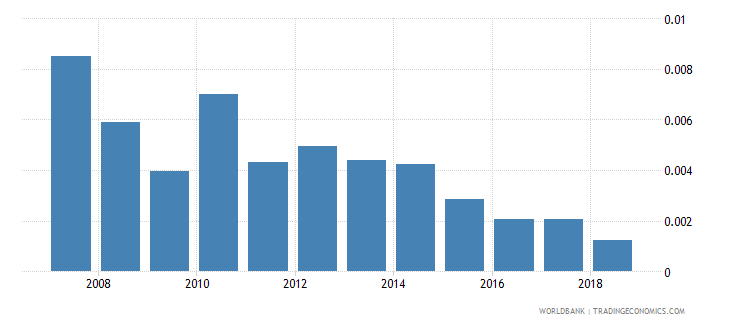 uzbekistan repeaters primary total percent of total enrollment wb data
