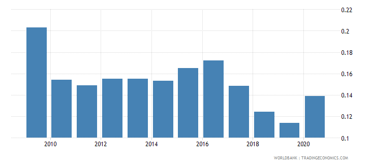 uzbekistan research and development expenditure percent of gdp wb data