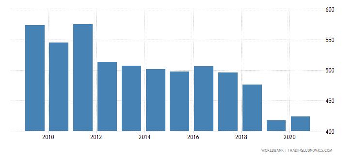 uzbekistan researchers in r d per million people wb data