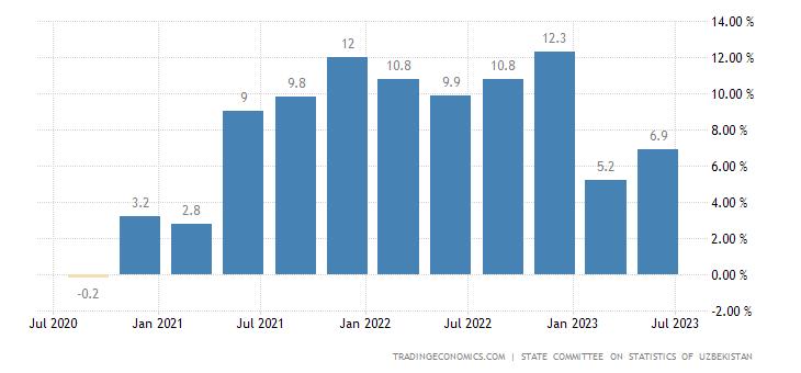 Uzbekistan Retail Trade Turnover YoY