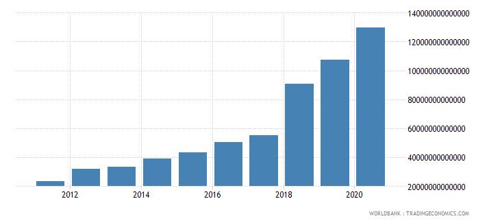 uzbekistan revenue excluding grants current lcu wb data