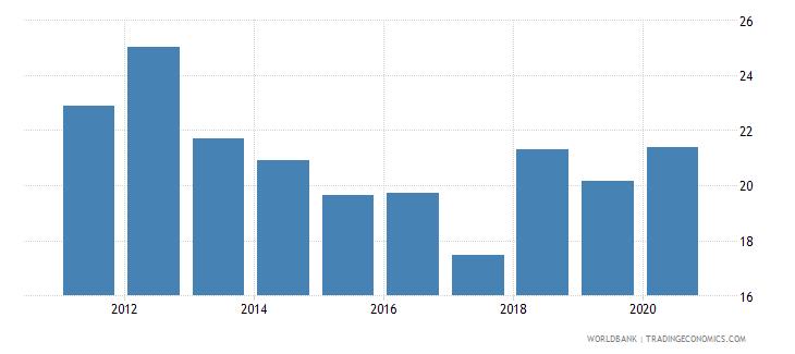 uzbekistan revenue excluding grants percent of gdp wb data