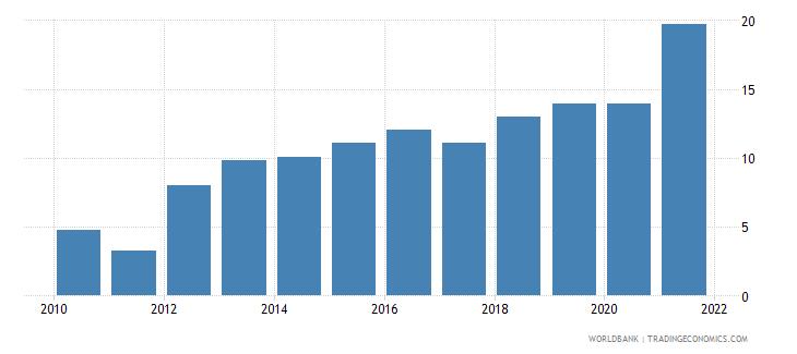 uzbekistan rule of law percentile rank wb data