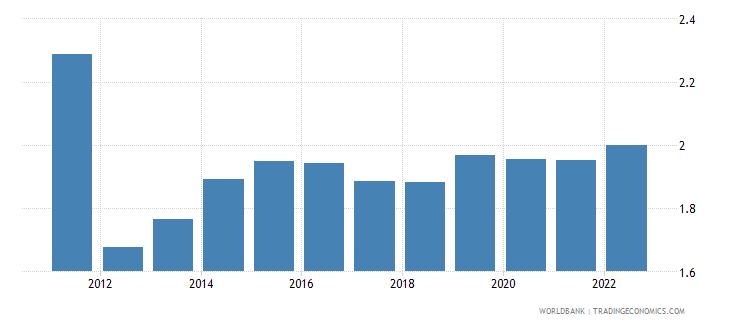 uzbekistan rural population growth annual percent wb data