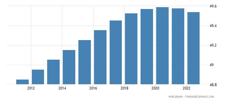 uzbekistan rural population percent of total population wb data