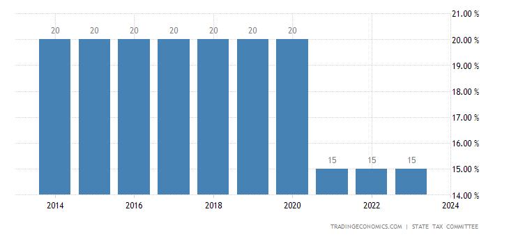 Uzbekistan Sales Tax Rate