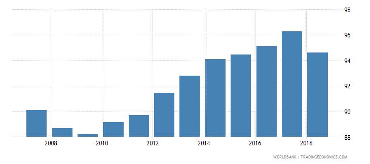 uzbekistan school enrollment primary percent net wb data