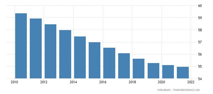 uzbekistan self employed male percent of males employed wb data