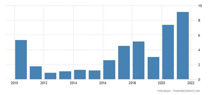 uzbekistan short term debt percent of total external debt wb data