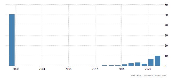 uzbekistan short term debt percent of total reserves wb data