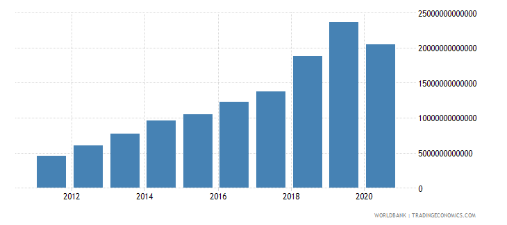 uzbekistan social contributions current lcu wb data